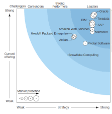 Enterprise Data Warehouse Enterprise Data Warehouse The 10 Providers That Matter Most And How