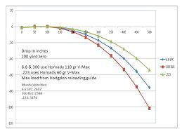 21 High Quality Mk262 Ballistics Chart
