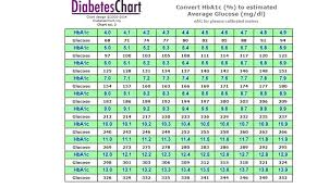 Estimated Average Glucose Chart Blood Sugar Level Online Charts Collection
