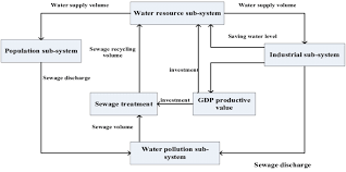 Flow Chart Of The Dynamic System Index Forecasting For