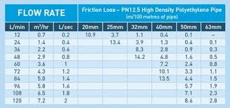 51 friction loss in hdpe pipe pipe sizing charts tables energy hdpe pipe flow chart