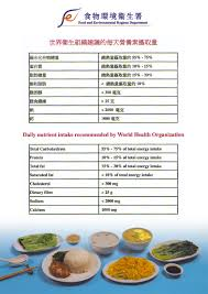 Daily Nutrient Intake Recommended By Who
