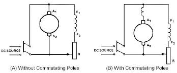 dc shunt motor wiring diagram dc image wiring diagram ac and dc motors industrial wiki odesie by tech transfer on dc shunt motor wiring diagram