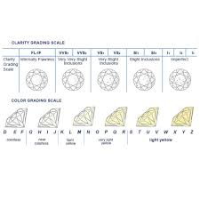 Ring Color And Clarity Chart Wedding Ring Special Design Rings