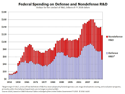 Federal Budget Pie Chart 2009 Perspicuous Government Spending Chart 2019 Us Government