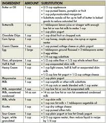 Healthy Cooking Substitutions Chart Healthy Food Substitution Chart Healthy Baking Substitutes