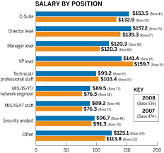 security salary 2008 salary and career survey more than money sc media