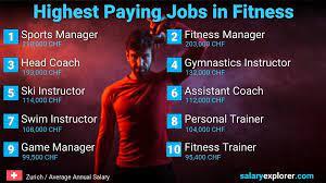 best paying jobs in zurich 2021
