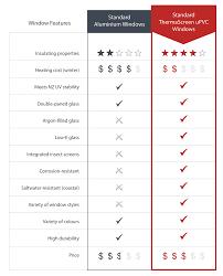 Window R Value Chart Upvc Windows Comparison With Aluminium Joinery
