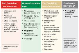 Campus Recycling Chart Goucher College