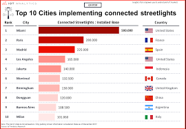 The Top 10 Cities Implementing Connected Streetlights Miami Paris