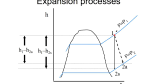 Isentropic Efficiency With Example