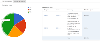 Timesheet Tracking For Jira Blended Perspectives