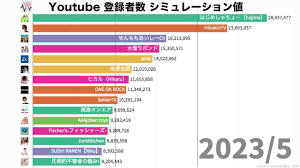 Youtube 登録 者 数