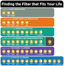 Filtrete 16x25x1 Healthy Living Advanced Allergen Reduction