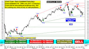 Havells Share Chart Havells India Technical Chart And Havells India Share Price