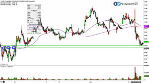 Canadian Solar Inc Csiq Stock Chart Technical Analysis For 11 12 14