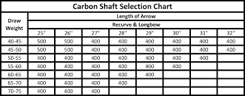 Carbon Shaft Selection Bingham Projects
