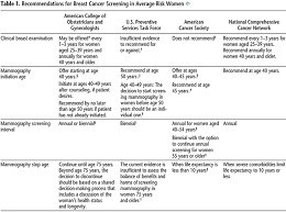 Breast Cancer Risk By Age Chart Breast Cancer Risk Assessment And Screening In Average Risk