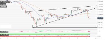 Bitcoin Price Analysis Btc Usd Bulls Fighting Tooth And
