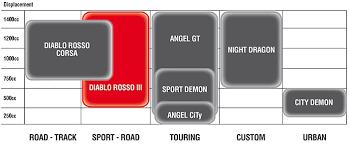 Pirelli Angel Gt Angel St Sport Touring Tyre Pirelli