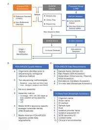Fda Argos A Public Quality Controlled Genome Database Resource For