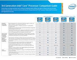 Notebook Processor Comparison Chart Gateway Nv57h26u Core I52410m Notebook Compare Processors