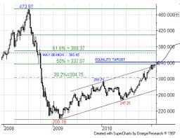 Crb Index Up Against Long Term Resistance The Market