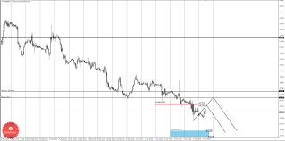 Торговые идеи по валютной паре eur gbp  Дневная КЗ дневная контрольная зона Зона образованная процентной ставкой по данному инструменту на сегодняшний день