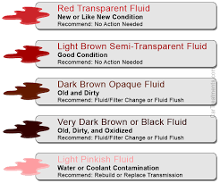 4l60e Troubleshooting Chart Transmission Fluid Color Chart What The 5 Colors Mean