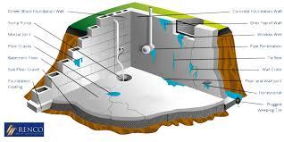 to prevent basement leaks
