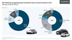 Maybe you would like to learn more about one of these? Volkswagen Group Reports Strong Results In Q1 2021