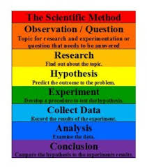 Scientific Method Chart Of Steps Applied Behavior Analysis Autism Chaos To Calm
