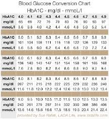Mg Dl To Mmol L Conversion Chart Gestational Diabetes Mmol L Diabetes Mmol L