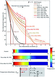 3 comparison of thermal responses of alternative continuum heat conduction models at the non dimensional time β 1 in an infinite genous um