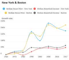 House Prices In Nj Chart Where The American Dream Goes To Die Changes In House