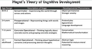 Child Cognitive Development Stages Chart 10 Prototypic Developmental Theories Chart