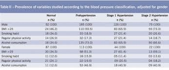 Female Blood Pressure Chart Blood Pressure Levels And Their Association With