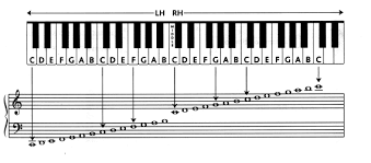 Right Hand Piano Notes Chart Piano Key Chart Beginners Here Are A Few Easy Exercises To