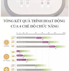 Máy tiệt trùng sấy khô tia Uv Fatz Baby Thunder 3 FB4713TN tiệt trùng UV là  phương pháp hiện đại được áp dụng nhiều trong y khoa có thể tiêu diệt tất