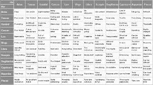12 Curious Birth Chart Compatibility Rating