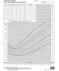 Healthy Weight Range Chart Child Height And Medguidance