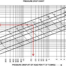 Pressure Drop Chart Figure A 1 Diagram Of Piping Design Pressure Drop Of 3 4