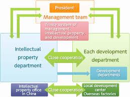 Trinity Industries Organizational Chart Intellectual Property Information Nidec Corporation