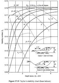 Taylor Charts Stability Of Earth Slopes Soil Engineering