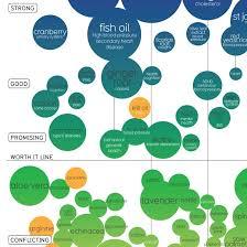 Snake Oil Chart Guzs World Snake Oil Chart