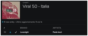 M2o Club Chart Classifica Lovenight Spotify Viral 50 Italia Chart Paola Iezzi Fan Club