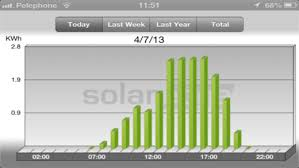 solar edge ecosolargy monitor your solaredge site at the touch of a finger