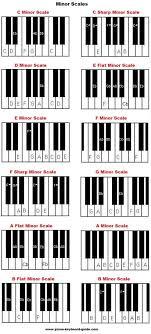 Piano Music Scales Major Minor Piano Scales Piano