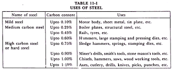 Steel Composition Properties Defects Uses And Mechanical